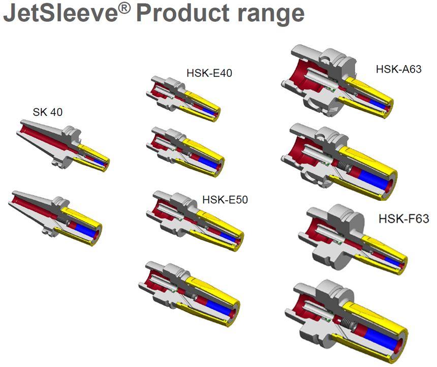 JetSleevr Product Range